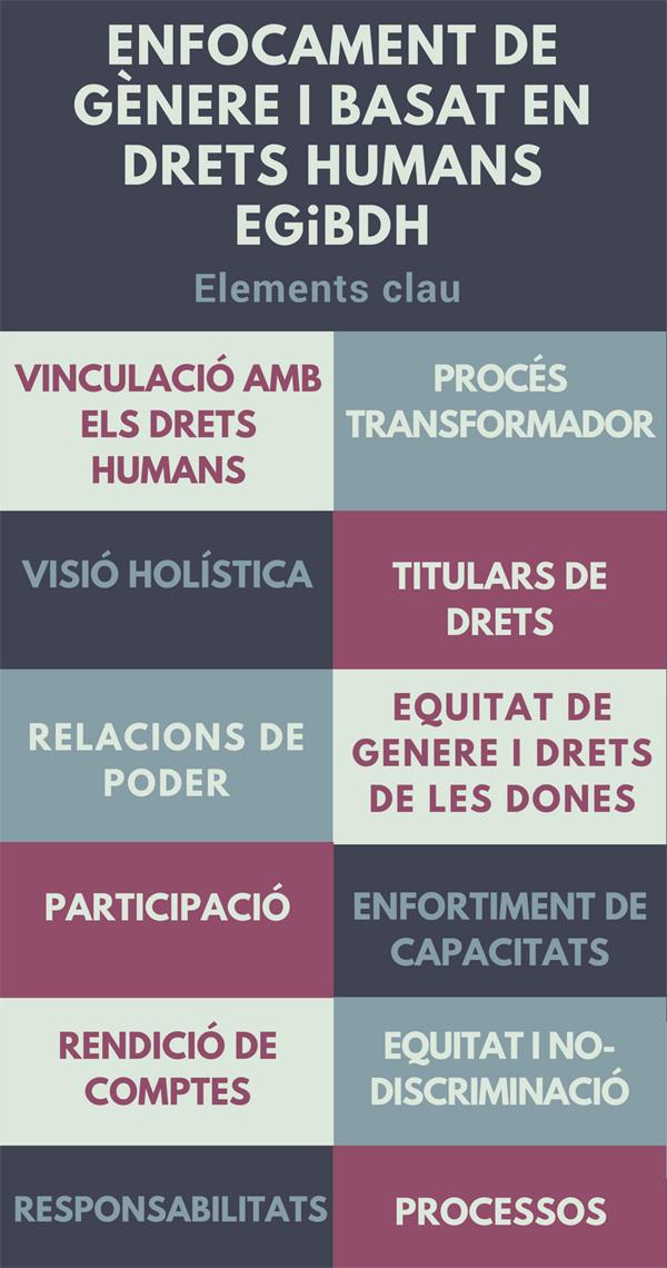 L'Enfocament de Gènere i Basat en Drets Humans als projectes de cooperació. Aplicació pràctica [Barcelona]