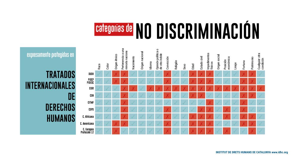 Categorías de no discriminación expresamente protegidas en los tratados de derechos humanos